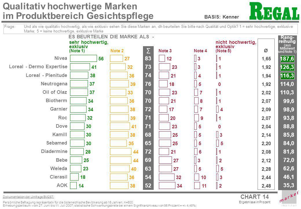 CHART 14 Ergebnisse in Prozent Dokumentation der Umfrage BM287: Persönliche Befragung repräsentativ für die österreichische Bevölkerung ab 15 Jahren;