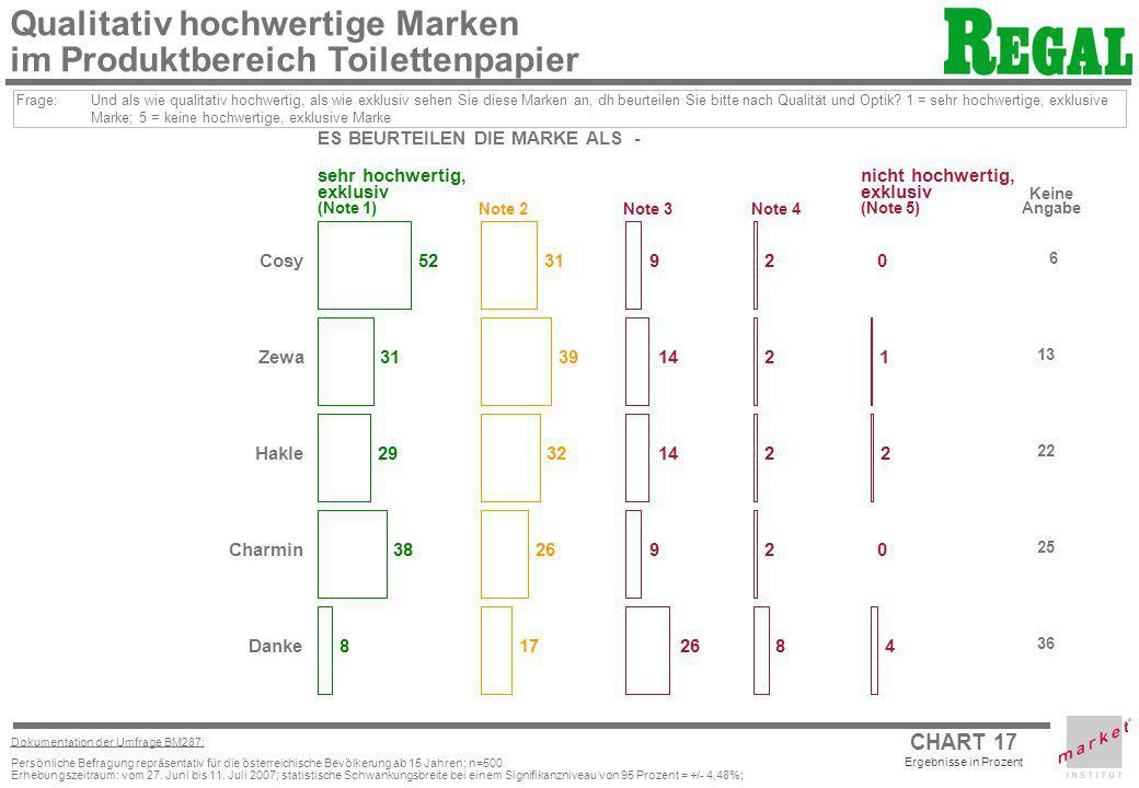 CHART 17 Ergebnisse in Prozent Dokumentation der Umfrage BM287: Persönliche Befragung repräsentativ für die österreichische Bevölkerung ab 15 Jahren;