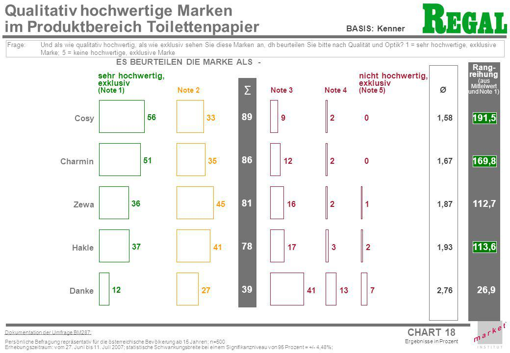 CHART 18 Ergebnisse in Prozent Dokumentation der Umfrage BM287: Persönliche Befragung repräsentativ für die österreichische Bevölkerung ab 15 Jahren;