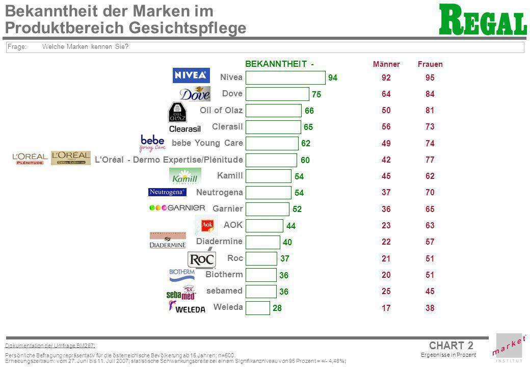 CHART 2 Ergebnisse in Prozent Dokumentation der Umfrage BM287: Persönliche Befragung repräsentativ für die österreichische Bevölkerung ab 15 Jahren; n
