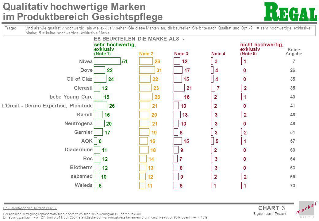 CHART 3 Ergebnisse in Prozent Dokumentation der Umfrage BM287: Persönliche Befragung repräsentativ für die österreichische Bevölkerung ab 15 Jahren; n