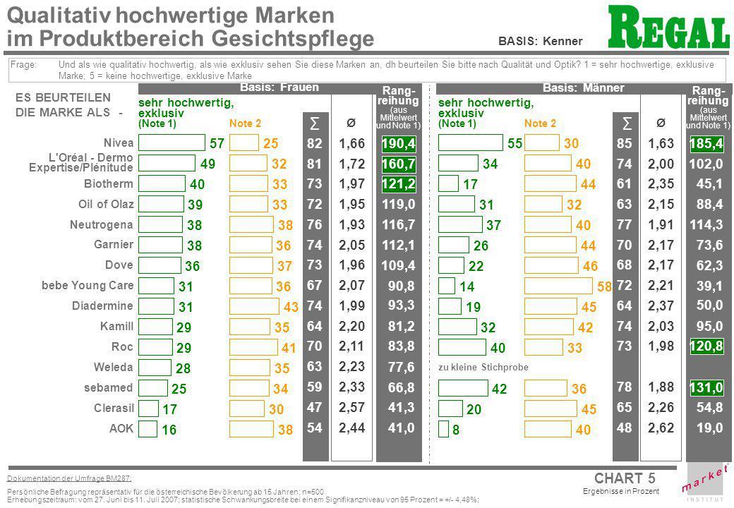 CHART 5 Ergebnisse in Prozent Dokumentation der Umfrage BM287: Persönliche Befragung repräsentativ für die österreichische Bevölkerung ab 15 Jahren; n