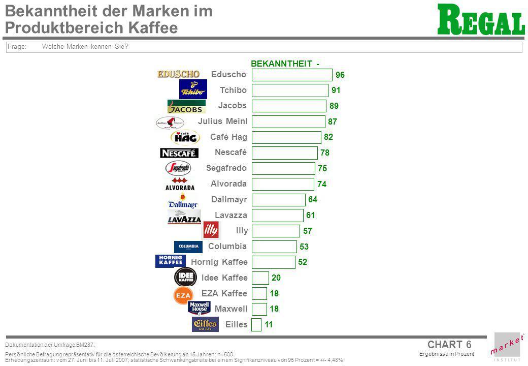 CHART 6 Ergebnisse in Prozent Dokumentation der Umfrage BM287: Persönliche Befragung repräsentativ für die österreichische Bevölkerung ab 15 Jahren; n