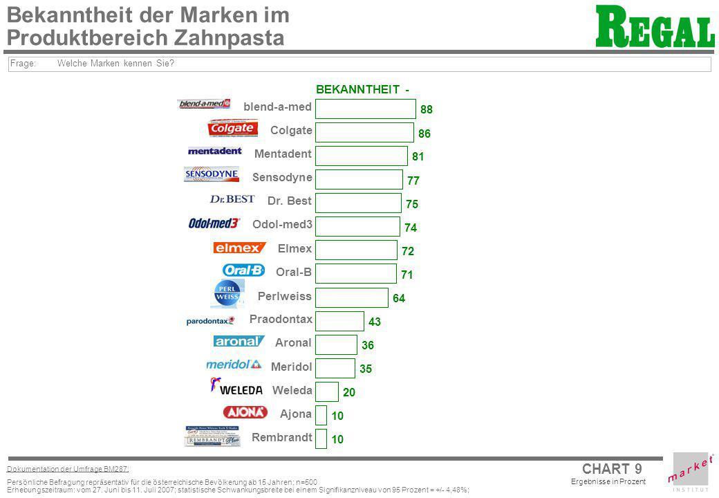 CHART 9 Ergebnisse in Prozent Dokumentation der Umfrage BM287: Persönliche Befragung repräsentativ für die österreichische Bevölkerung ab 15 Jahren; n