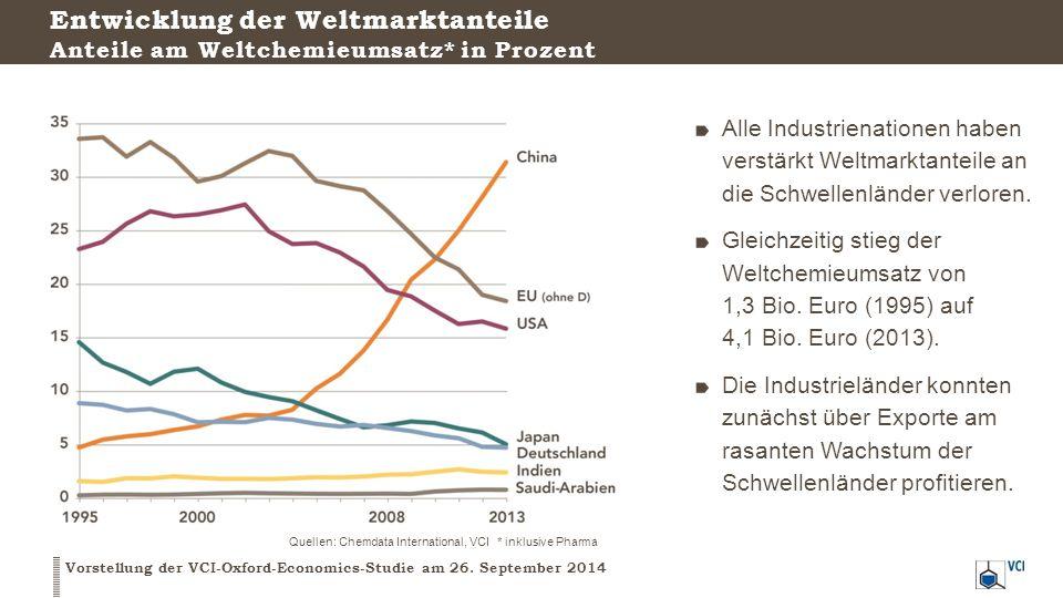 Entwicklung der Weltmarktanteile Anteile am Weltchemieumsatz* in Prozent Vorstellung der VCI-Oxford-Economics-Studie am 26. September 2014 Quellen: Ch