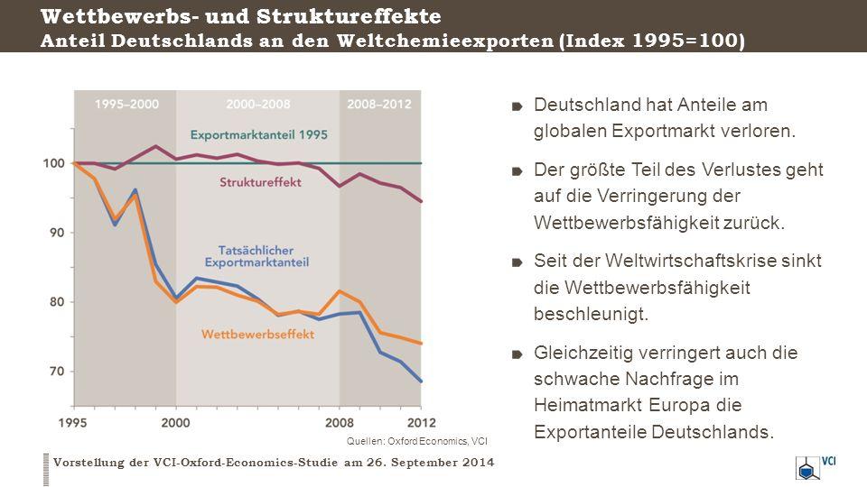Wettbewerbs- und Struktureffekte Anteil Deutschlands an den Weltchemieexporten (Index 1995=100) Vorstellung der VCI-Oxford-Economics-Studie am 26. Sep