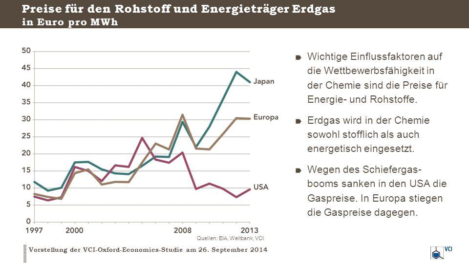 Preise für den Rohstoff und Energieträger Erdgas in Euro pro MWh Vorstellung der VCI-Oxford-Economics-Studie am 26.