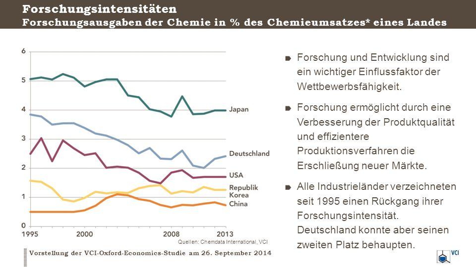 Handlungsempfehlungen für die Politik zur Verbesserung der Wettbewerbsfähigkeit des Chemiestandorts Deutschland Vorstellung der VCI-Oxford-Economics-Studie am 26.
