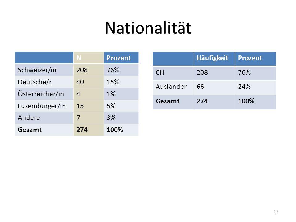 Nationalität NProzent Schweizer/in20876% Deutsche/r4015% Österreicher/in41% Luxemburger/in155% Andere73% Gesamt274100% HäufigkeitProzent CH20876% Ausländer6624% Gesamt274100% 12