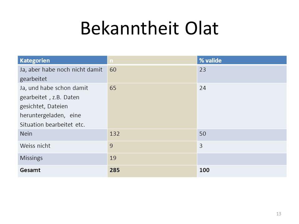 Bekanntheit Olat Kategorienn% valide Ja, aber habe noch nicht damit gearbeitet 6023 Ja, und habe schon damit gearbeitet, z.B.