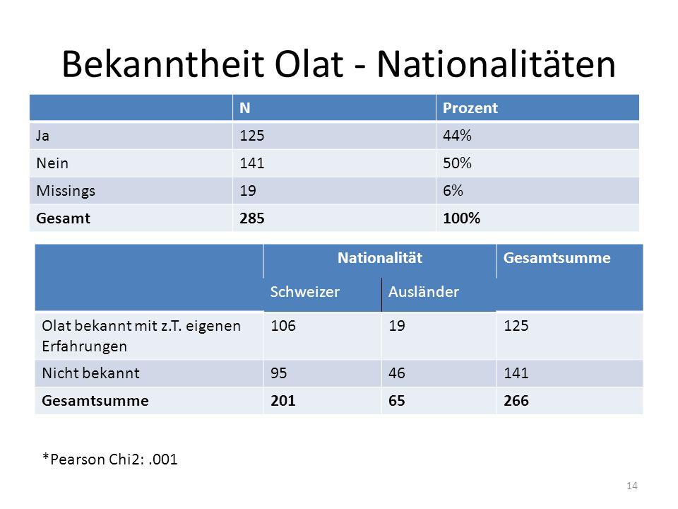 Bekanntheit Olat - Nationalitäten NProzent Ja12544% Nein14150% Missings196% Gesamt285100% NationalitätGesamtsumme SchweizerAusländer Olat bekannt mit z.T.