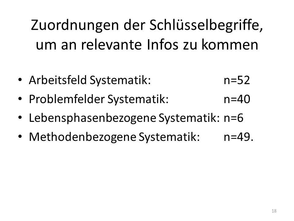 Zuordnungen der Schlüsselbegriffe, um an relevante Infos zu kommen Arbeitsfeld Systematik:n=52 Problemfelder Systematik:n=40 Lebensphasenbezogene Systematik:n=6 Methodenbezogene Systematik:n=49.