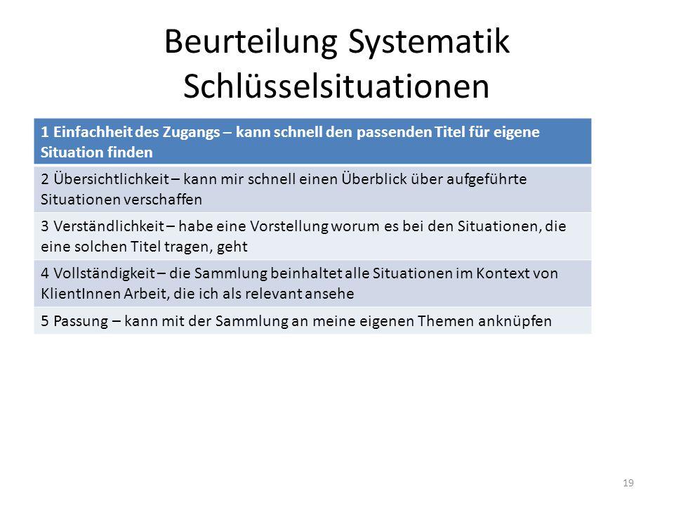 Beurteilung Systematik Schlüsselsituationen 1 Einfachheit des Zugangs – kann schnell den passenden Titel für eigene Situation finden 2 Übersichtlichkeit – kann mir schnell einen Überblick über aufgeführte Situationen verschaffen 3 Verständlichkeit – habe eine Vorstellung worum es bei den Situationen, die eine solchen Titel tragen, geht 4 Vollständigkeit – die Sammlung beinhaltet alle Situationen im Kontext von KlientInnen Arbeit, die ich als relevant ansehe 5 Passung – kann mit der Sammlung an meine eigenen Themen anknüpfen 19