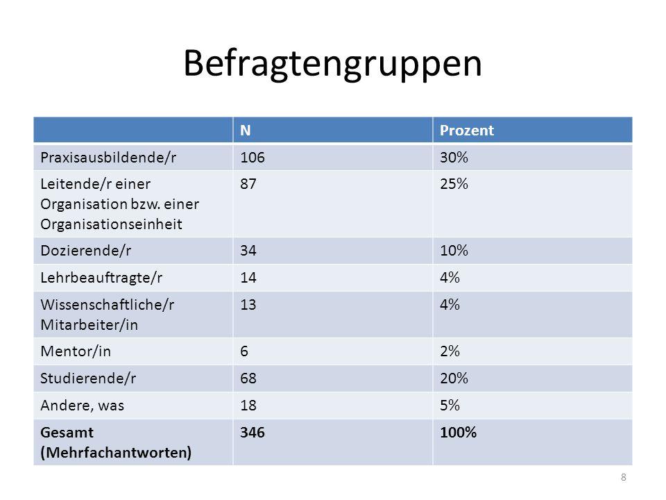 Befragtengruppen NProzent Praxisausbildende/r10630% Leitende/r einer Organisation bzw.
