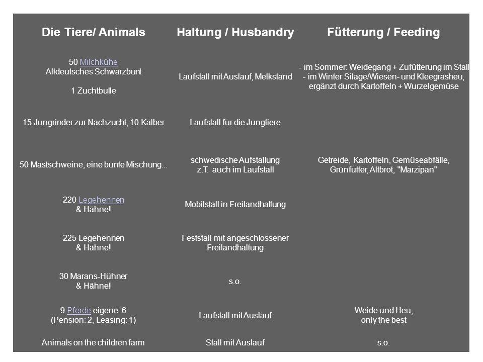 Die Tiere/ AnimalsHaltung / HusbandryFütterung / Feeding 50 Milchkühe Altdeutsches Schwarzbunt 1 ZuchtbulleMilchkühe Laufstall mit Auslauf, Melkstand - im Sommer: Weidegang + Zufütterung im Stall - im Winter Silage/Wiesen- und Kleegrasheu, ergänzt durch Kartoffeln + Wurzelgemüse 15 Jungrinder zur Nachzucht, 10 KälberLaufstall für die Jungtiere 50 Mastschweine, eine bunte Mischung...