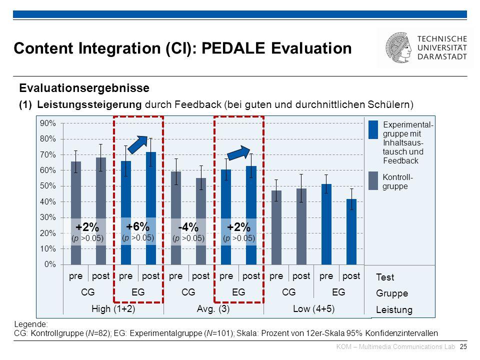 KOM – Multimedia Communications Lab25 Evaluationsergebnisse (1)Leistungssteigerung durch Feedback (bei guten und durchnittlichen Schülern) Content Integration (CI): PEDALE Evaluation Test Gruppe Leistung +6% (p >0.05) +2% (p >0.05) Legende: CG: Kontrollgruppe (N=82); EG: Experimentalgruppe (N=101); Skala: Prozent von 12er-Skala 95% Konfidenzintervallen +2% (p >0.05) -4% (p >0.05) Experimental- gruppe mit Inhaltsaus- tausch und Feedback Kontroll- gruppe