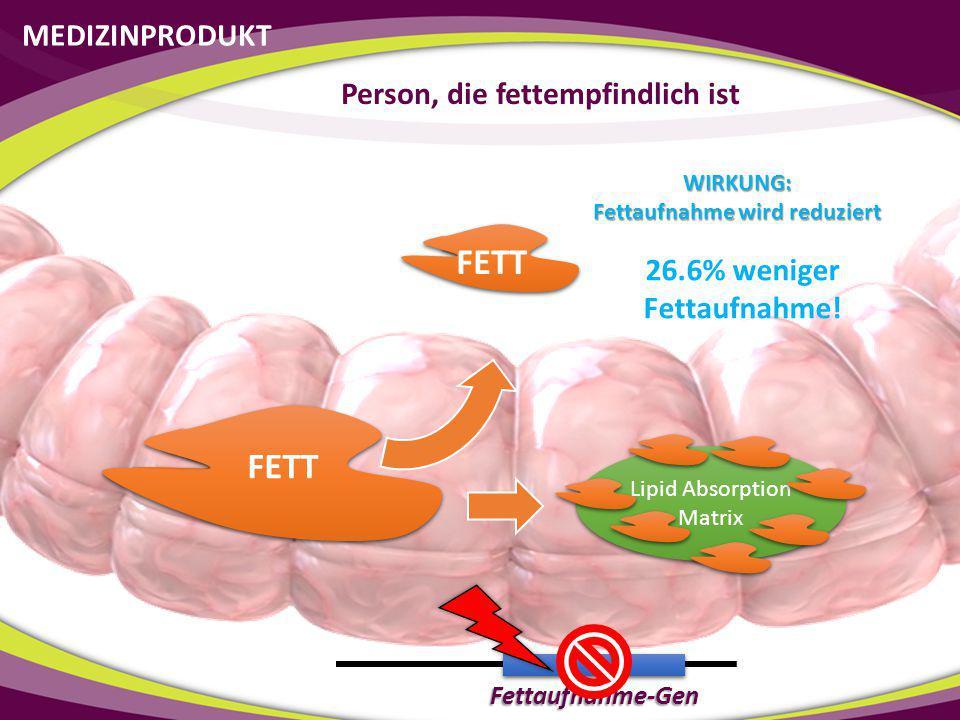 MEDIZINPRODUKTE 2 registrierte Medizinprodukte Lipid Absorption Matrix (LAM) Polysaccharide Absorptions- Hemmer (PAH) Reduziert die Fettaufnahme um bis zu 26% Reduziert die Kohlenhydrataufnahme um bis zu 66%