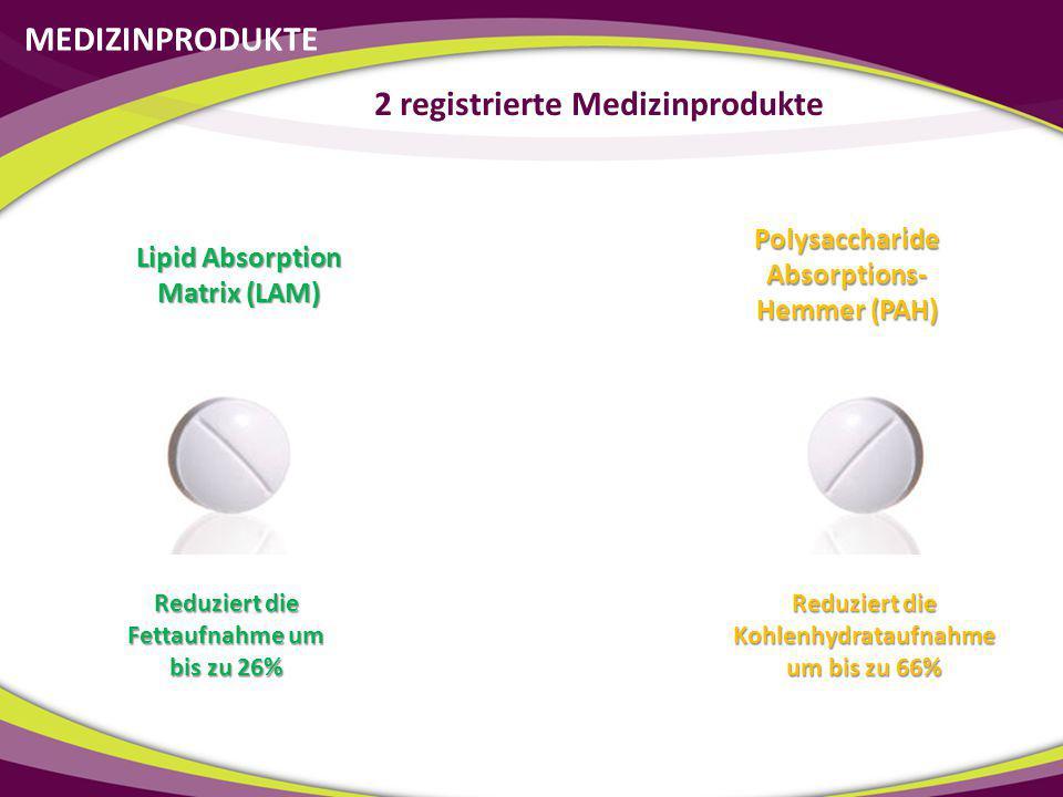 MEDIZINPRODUKTE 2 registrierte Medizinprodukte Lipid Absorption Matrix (LAM) Polysaccharide Absorptions- Hemmer (PAH) Reduziert die Fettaufnahme um bi