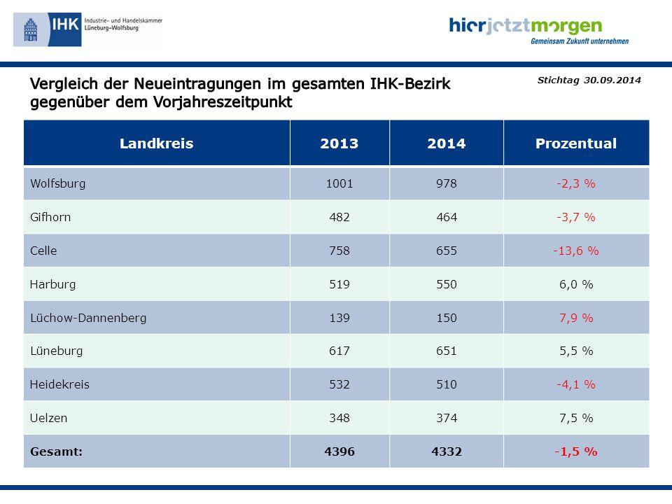 Landkreis20132014Prozentual Wolfsburg1001978-2,3 % Gifhorn482464-3,7 % Celle758655-13,6 % Harburg5195506,0 % Lüchow-Dannenberg1391507,9 % Lüneburg6176515,5 % Heidekreis532510-4,1 % Uelzen3483747,5 % Gesamt:43964332-1,5 % Stichtag 30.09.2014