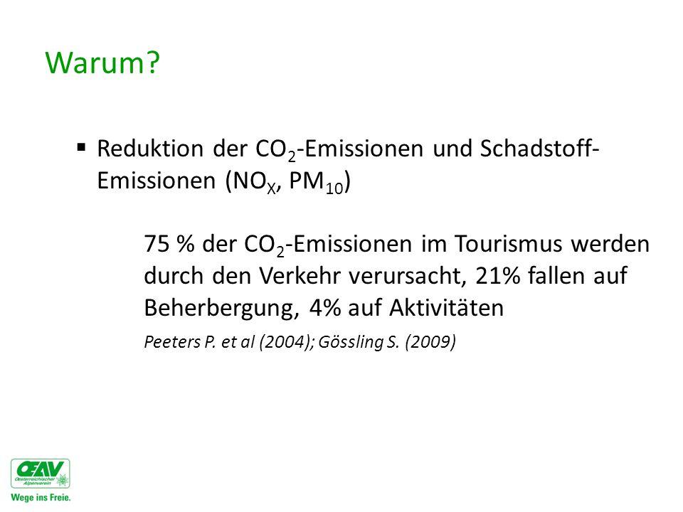 Warum?  Reduktion der CO 2 -Emissionen und Schadstoff- Emissionen (NO X, PM 10 ) 75 % der CO 2 -Emissionen im Tourismus werden durch den Verkehr veru