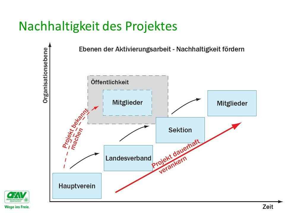 Nachhaltigkeit des Projektes