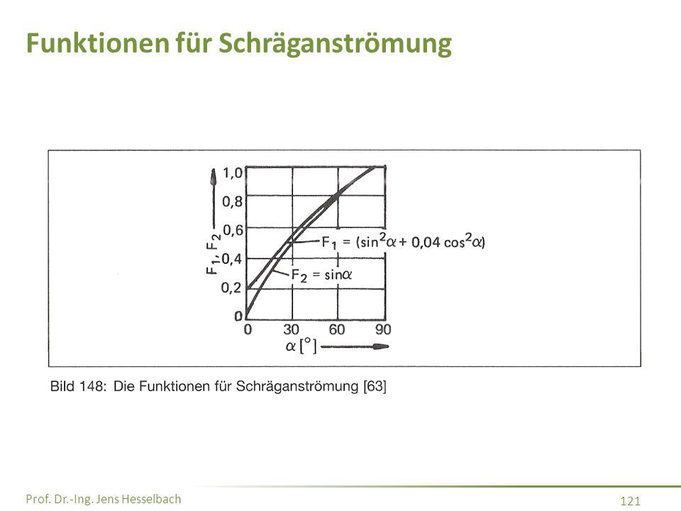 Prof. Dr.-Ing. Jens Hesselbach 121 Funktionen für Schräganströmung