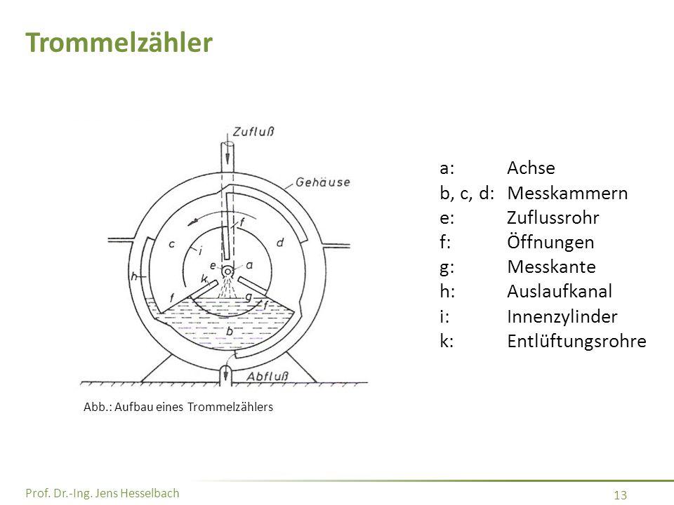 Prof. Dr.-Ing. Jens Hesselbach 13 Trommelzähler a:Achse b, c, d:Messkammern e:Zuflussrohr f:Öffnungen g:Messkante h:Auslaufkanal i:Innenzylinder k:Ent
