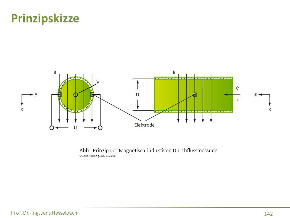 Prof. Dr.-Ing. Jens Hesselbach 142 Prinzipskizze Abb.: Prinzip der Magnetisch-induktiven Durchflussmessung Quelle: Bonfig, 2002, S.108