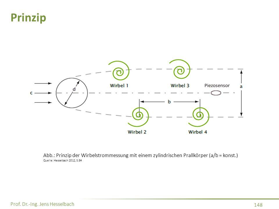 Prof. Dr.-Ing. Jens Hesselbach 148 Prinzip Abb.: Prinzip der Wirbelstrommessung mit einem zylindrischen Prallkörper (a/b = konst.) Quelle: Hesselbach