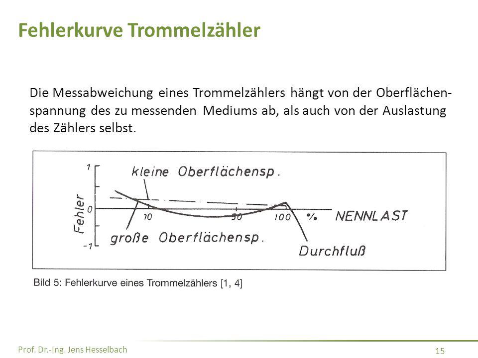 Prof. Dr.-Ing. Jens Hesselbach 15 Fehlerkurve Trommelzähler Die Messabweichung eines Trommelzählers hängt von der Oberflächen- spannung des zu messend