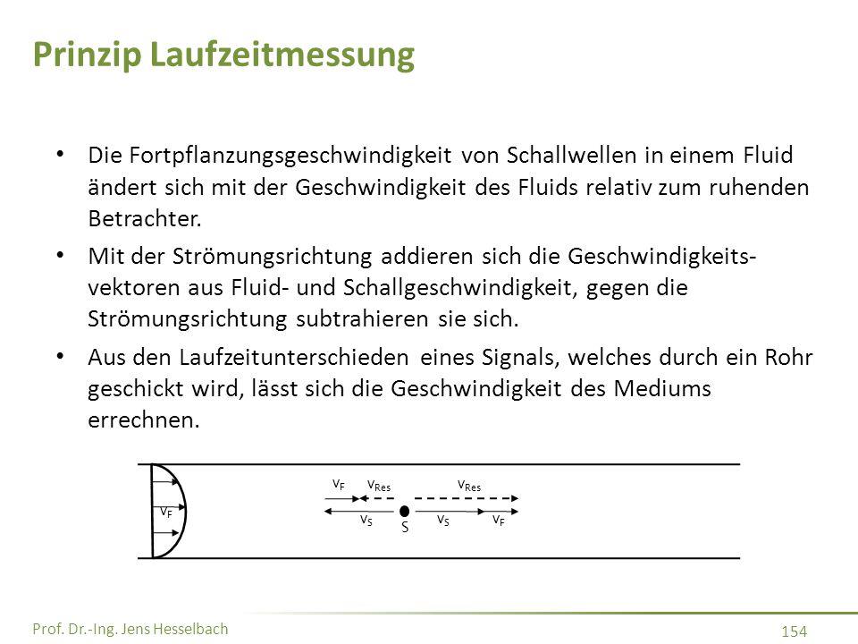 Prof. Dr.-Ing. Jens Hesselbach 154 Prinzip Laufzeitmessung Die Fortpflanzungsgeschwindigkeit von Schallwellen in einem Fluid ändert sich mit der Gesch