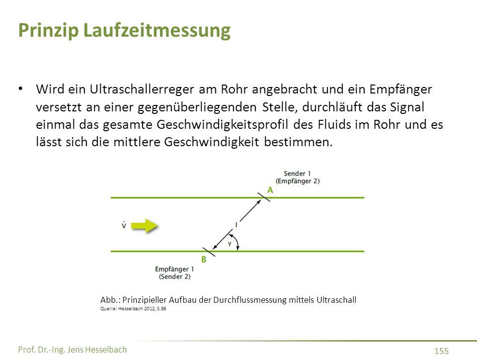 Prof. Dr.-Ing. Jens Hesselbach 155 Prinzip Laufzeitmessung Wird ein Ultraschallerreger am Rohr angebracht und ein Empfänger versetzt an einer gegenübe