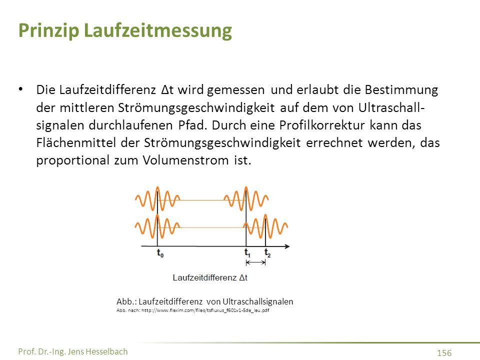 Prof. Dr.-Ing. Jens Hesselbach 156 Prinzip Laufzeitmessung Die Laufzeitdifferenz Δt wird gemessen und erlaubt die Bestimmung der mittleren Strömungsge