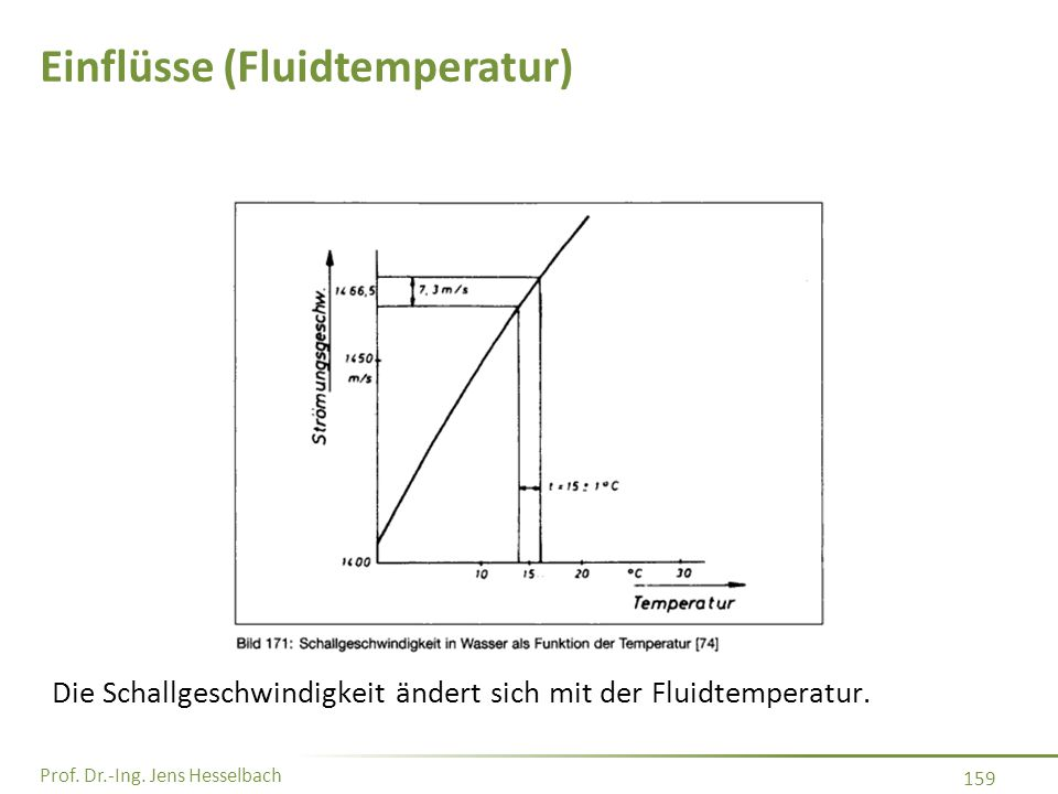 Prof. Dr.-Ing. Jens Hesselbach 159 Einflüsse (Fluidtemperatur) Die Schallgeschwindigkeit ändert sich mit der Fluidtemperatur.