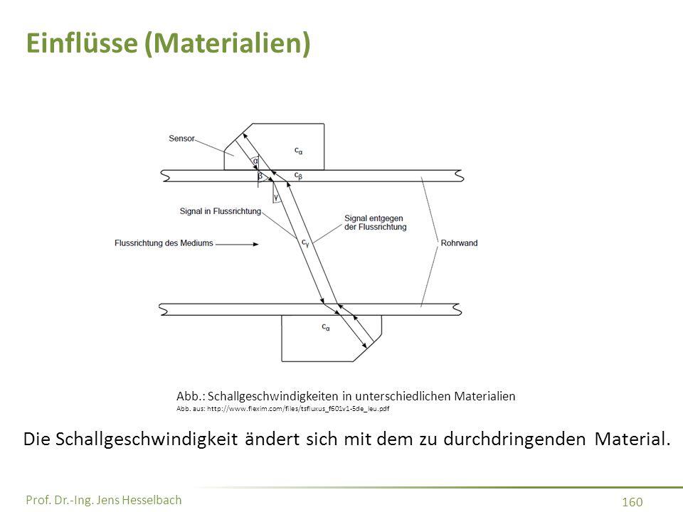Prof. Dr.-Ing. Jens Hesselbach 160 Einflüsse (Materialien) Die Schallgeschwindigkeit ändert sich mit dem zu durchdringenden Material. Abb.: Schallgesc