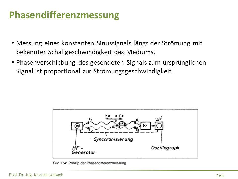 Prof. Dr.-Ing. Jens Hesselbach 164 Messung eines konstanten Sinussignals längs der Strömung mit bekannter Schallgeschwindigkeit des Mediums. Phasenver