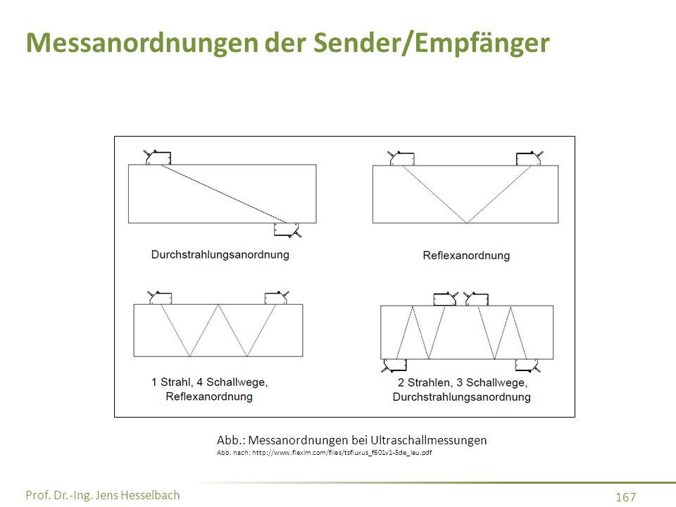 Prof. Dr.-Ing. Jens Hesselbach 167 Messanordnungen der Sender/Empfänger Abb.: Messanordnungen bei Ultraschallmessungen Abb. nach: http://www.flexim.co