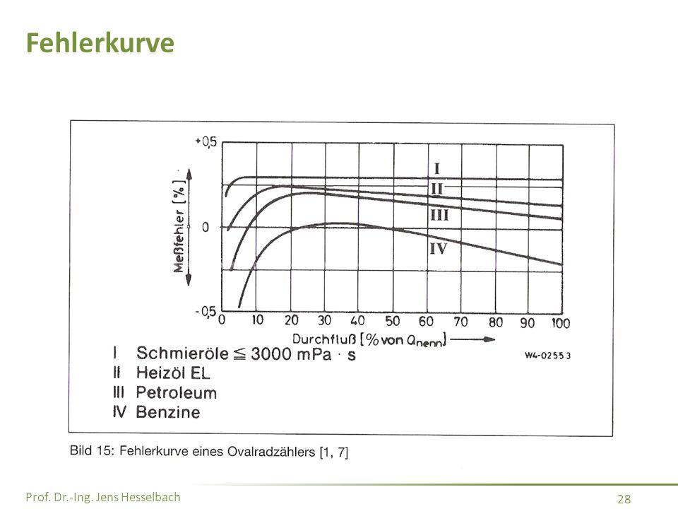 Prof. Dr.-Ing. Jens Hesselbach 28 Fehlerkurve