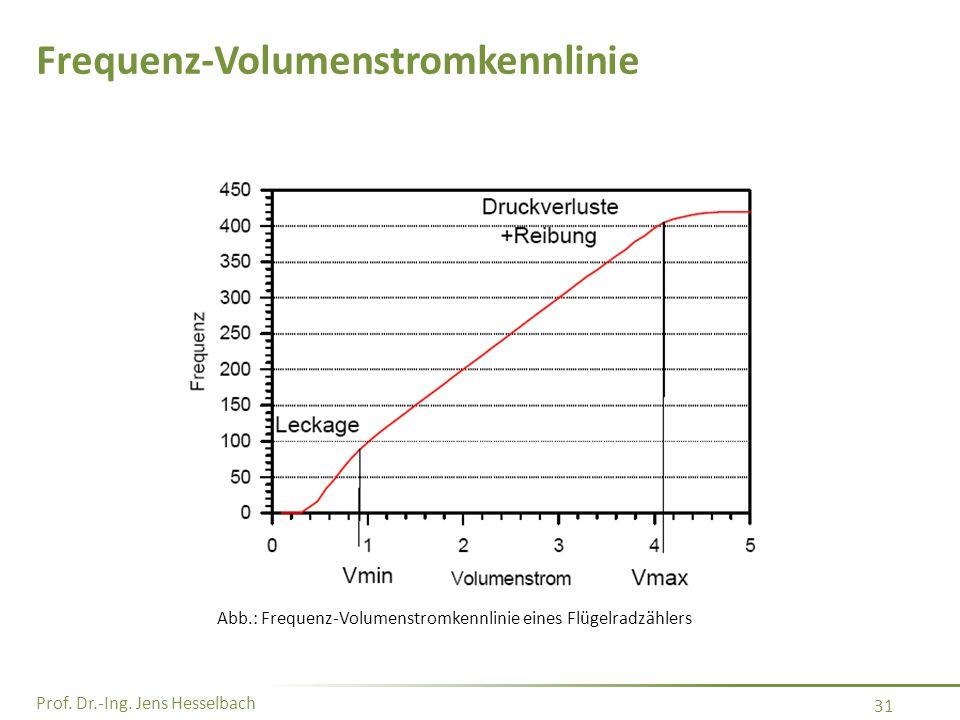 Prof. Dr.-Ing. Jens Hesselbach 31 Frequenz-Volumenstromkennlinie Abb.: Frequenz-Volumenstromkennlinie eines Flügelradzählers