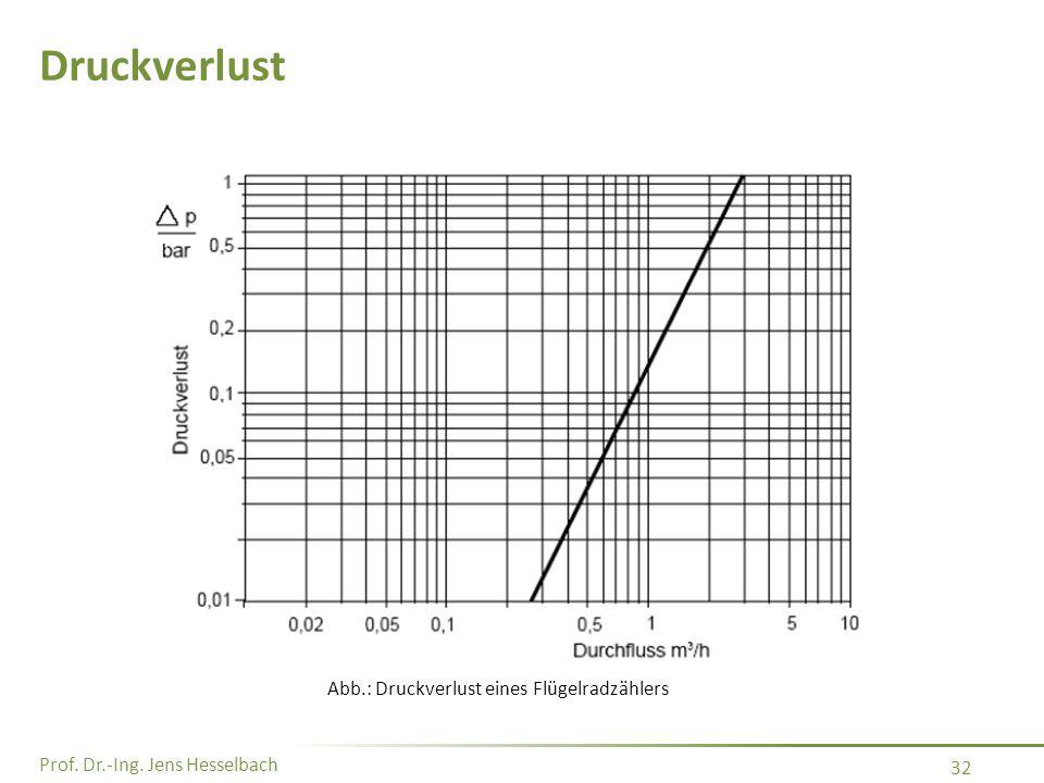 Prof. Dr.-Ing. Jens Hesselbach 32 Druckverlust Abb.: Druckverlust eines Flügelradzählers
