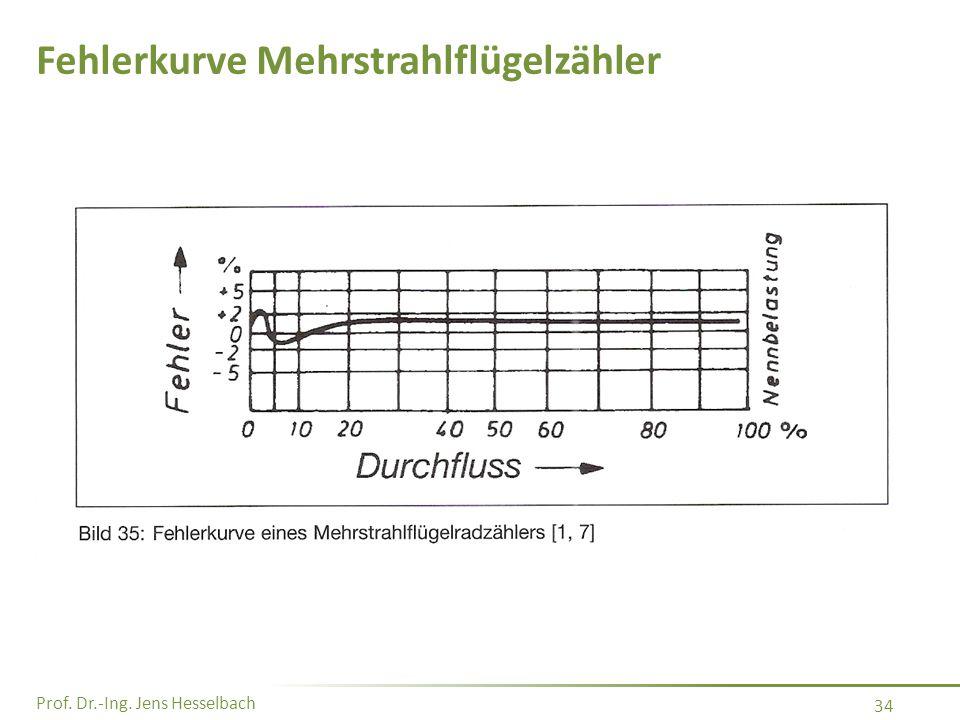 Prof. Dr.-Ing. Jens Hesselbach 34 Fehlerkurve Mehrstrahlflügelzähler