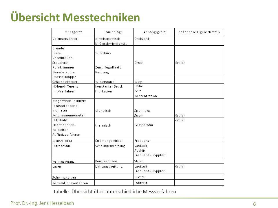 Prof. Dr.-Ing. Jens Hesselbach 6 Übersicht Messtechniken Tabelle: Übersicht über unterschiedliche Messverfahren