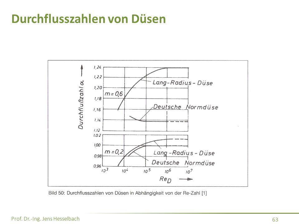 Prof. Dr.-Ing. Jens Hesselbach 63 Durchflusszahlen von Düsen