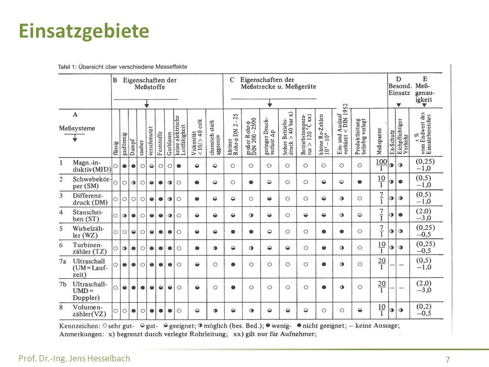 Prof. Dr.-Ing. Jens Hesselbach 7 Einsatzgebiete