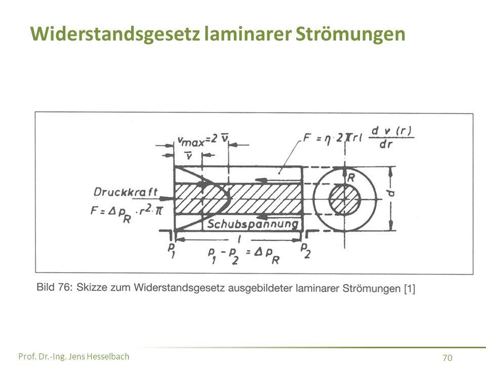 Prof. Dr.-Ing. Jens Hesselbach 70 Widerstandsgesetz laminarer Strömungen