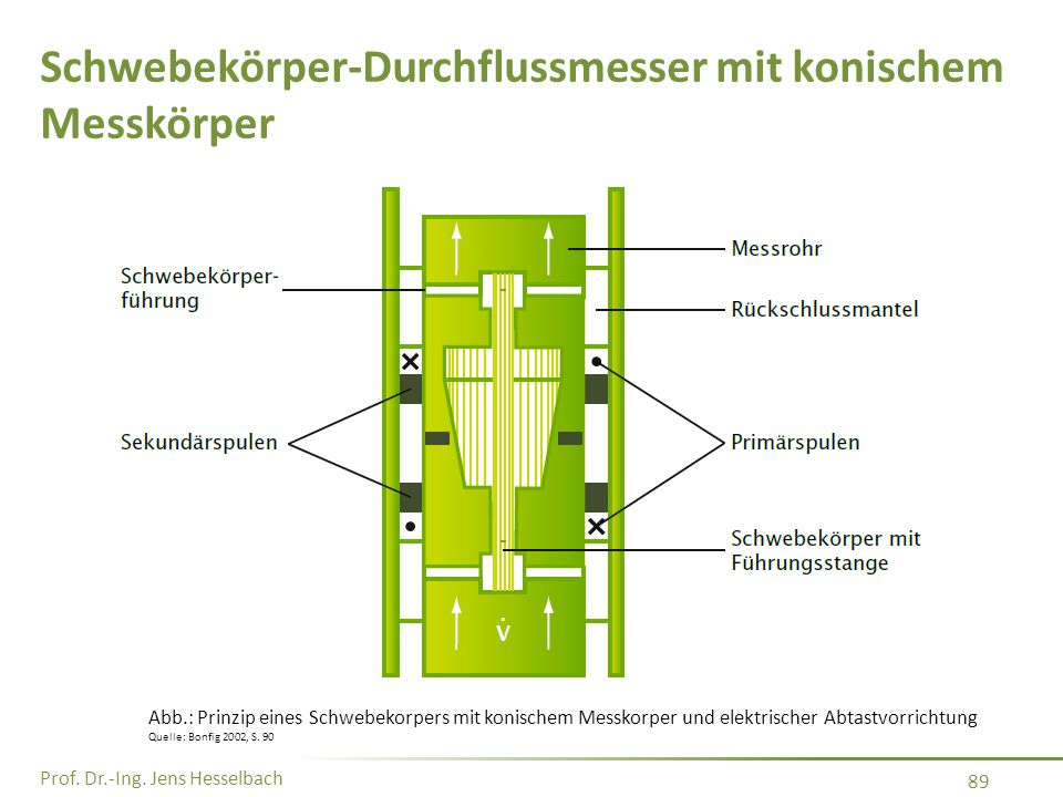 Prof. Dr.-Ing. Jens Hesselbach 89 Schwebekörper-Durchflussmesser mit konischem Messkörper Abb.: Prinzip eines Schwebekorpers mit konischem Messkorper