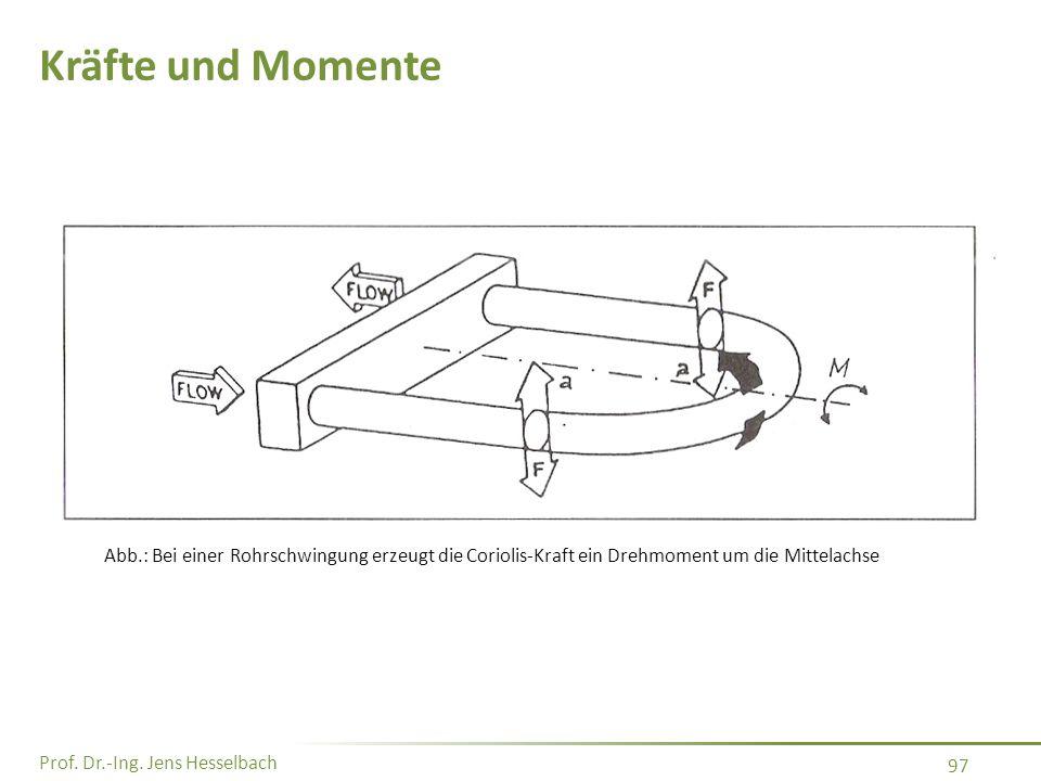 Prof. Dr.-Ing. Jens Hesselbach 97 Kräfte und Momente Abb.: Bei einer Rohrschwingung erzeugt die Coriolis-Kraft ein Drehmoment um die Mittelachse