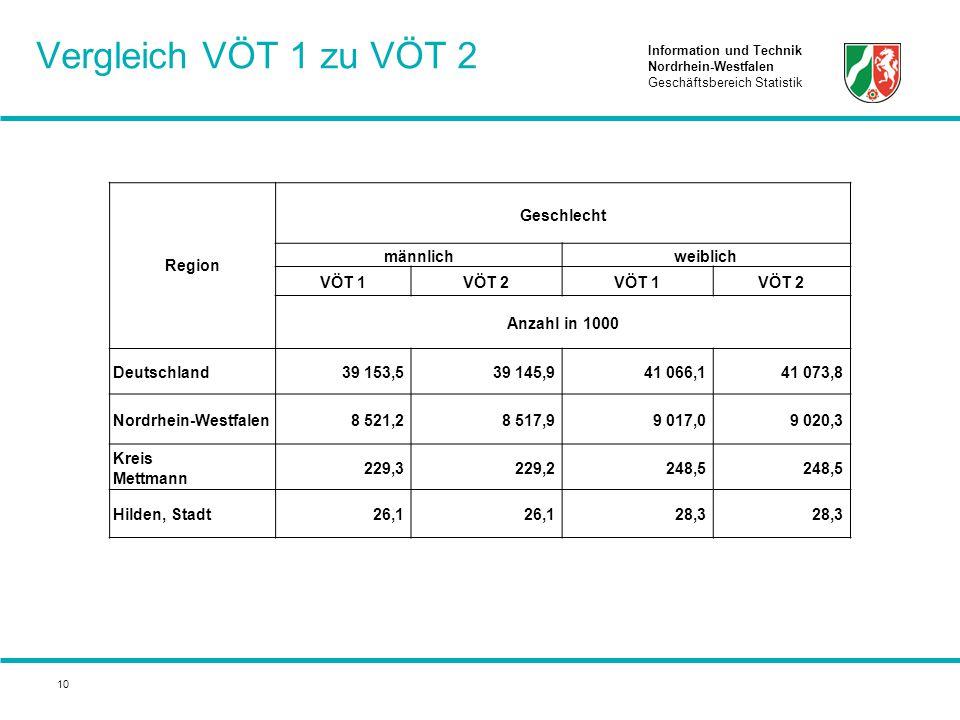 Information und Technik Nordrhein-Westfalen Geschäftsbereich Statistik 10 Vergleich VÖT 1 zu VÖT 2 Region Geschlecht männlichweiblich VÖT 1VÖT 2VÖT 1V