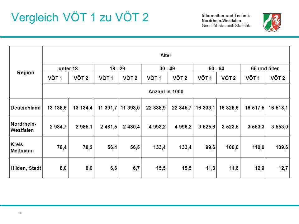 Information und Technik Nordrhein-Westfalen Geschäftsbereich Statistik 11 Vergleich VÖT 1 zu VÖT 2 Region Alter unter 1818 - 2930 - 4950 - 6465 und äl