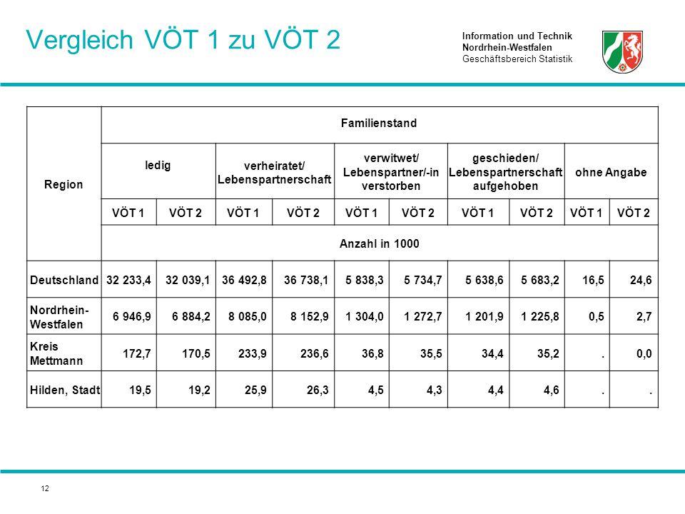 Information und Technik Nordrhein-Westfalen Geschäftsbereich Statistik 12 Vergleich VÖT 1 zu VÖT 2 Region Familienstand ledigverheiratet/ Lebenspartne